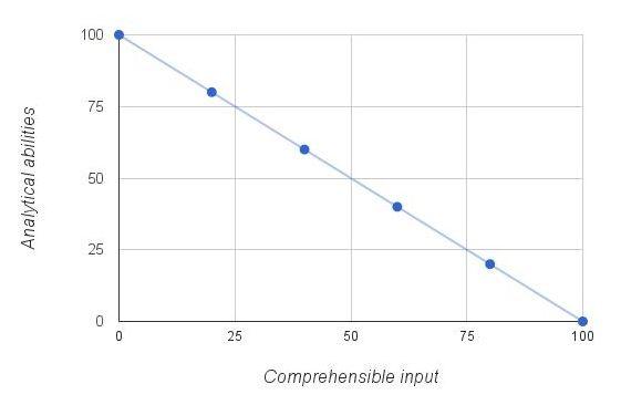 comprehensible-input