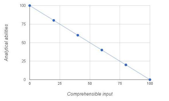 comprehensible input